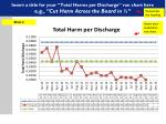 insert a title for your total harms per discharge run chart here e g cut harm across the board in