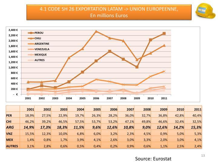 4.1 CODE SH 26 EXPORTATION LATAM -> UNION EUROPEENNE,