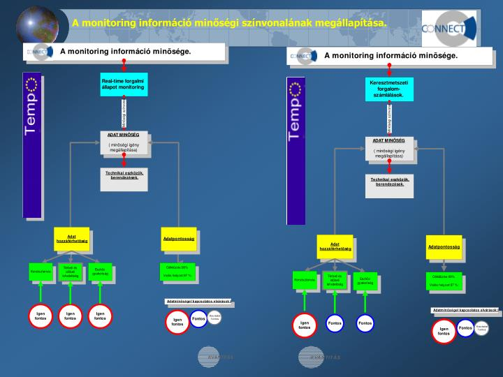 A monitoring információ minőségi színvonalának megállapítása.