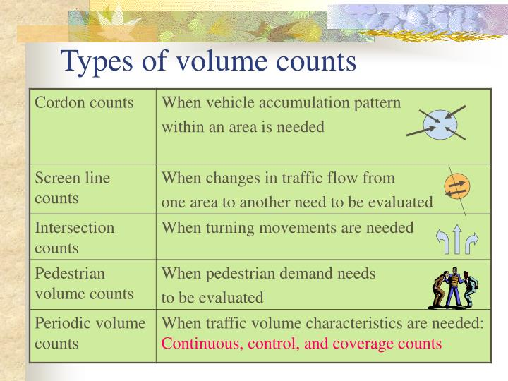Types of volume counts