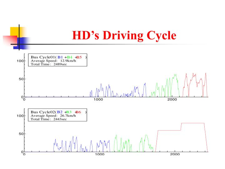 HD's Driving Cycle