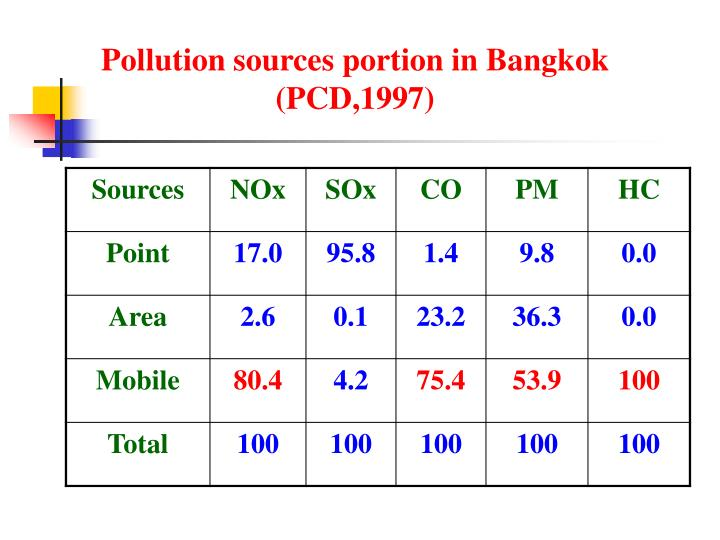 Pollution sources portion in Bangkok
