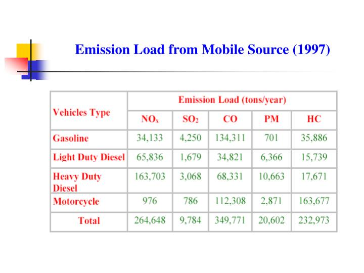 Emission Load from Mobile Source (1997)