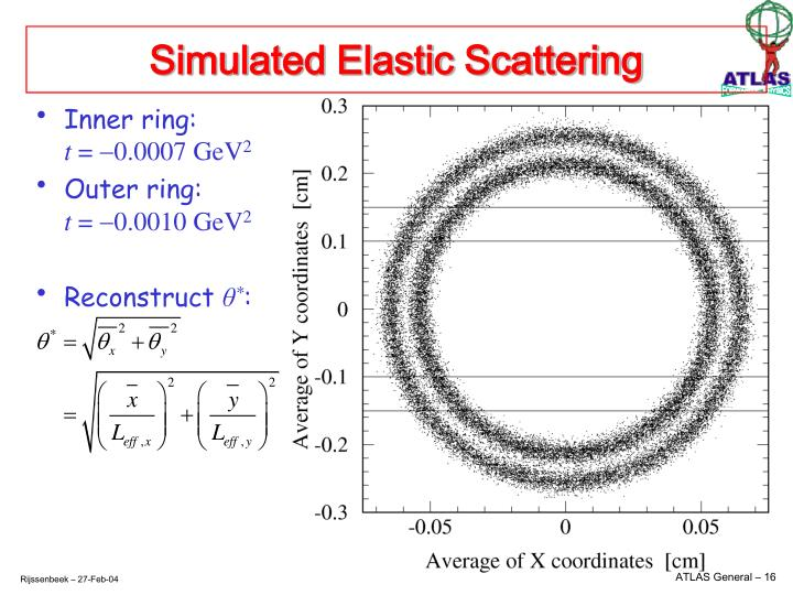 Simulated Elastic Scattering