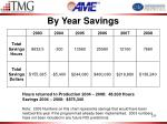 by year savings