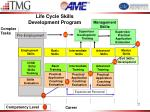 life cycle skills development program