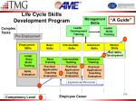 life cycle skills development program1