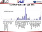 total distribution by job title
