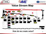 value stream map