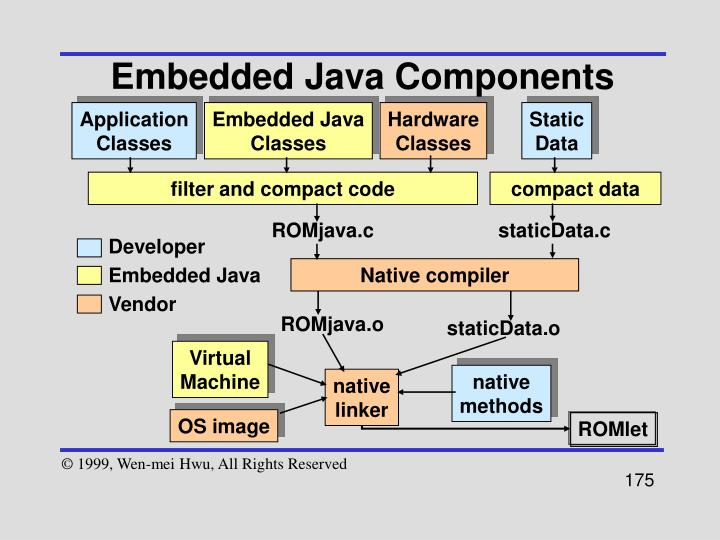 Embedded Java Components