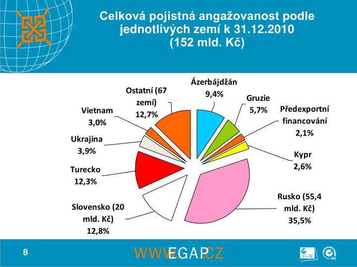 Celková pojistná angažovanost podle jednotlivých zemí k 31.12.2010