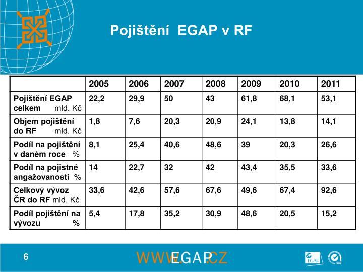 Pojištění  EGAP v RF