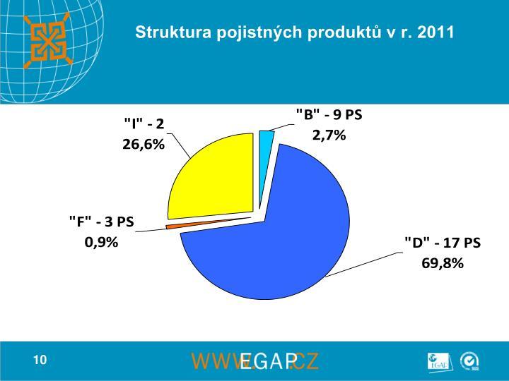 Struktura pojistných produktů v r. 2011