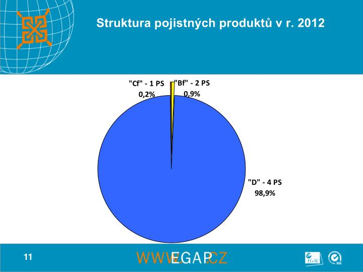Struktura pojistných produktů v r. 2012