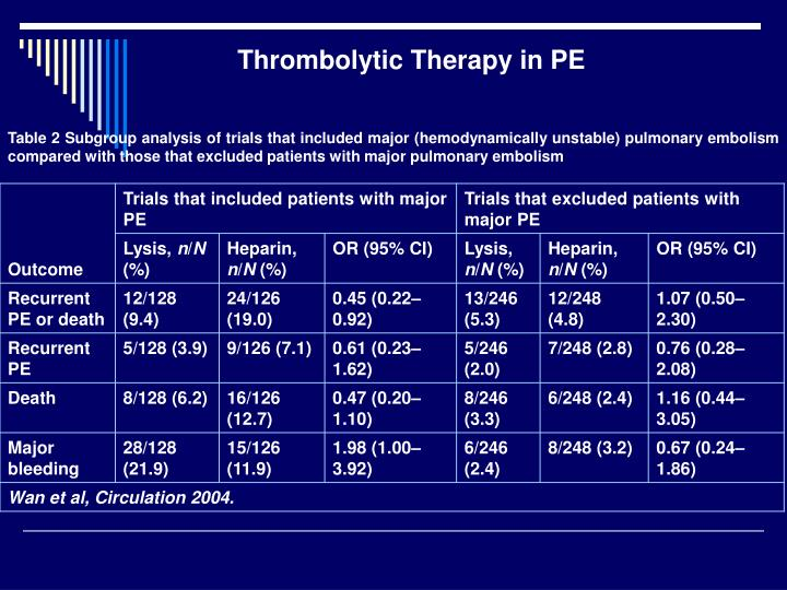 Thrombolytic Therapy in PE