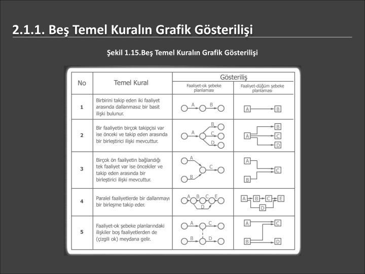 2.1.1. Beş Temel Kuralın Grafik Gösterilişi