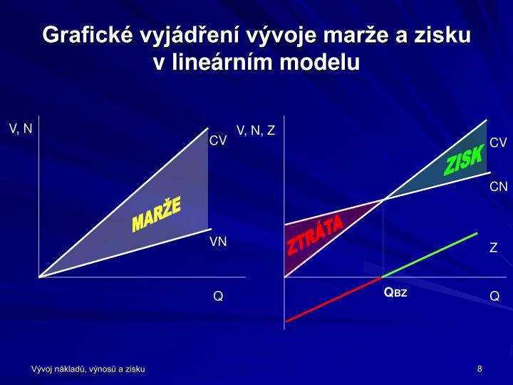 Grafické vyjádření vývoje marže a zisku