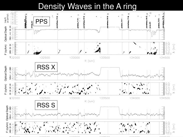 Density Waves in the A ring