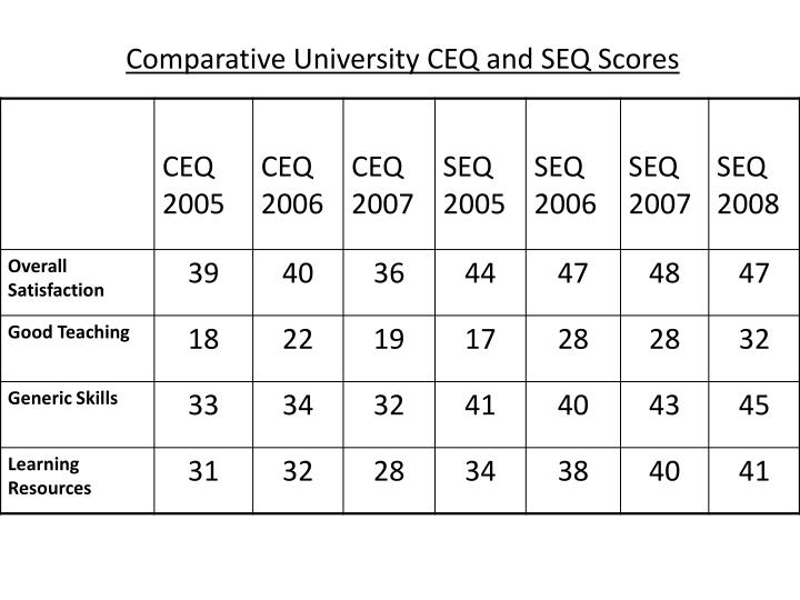 Comparative University CEQ and SEQ Scores
