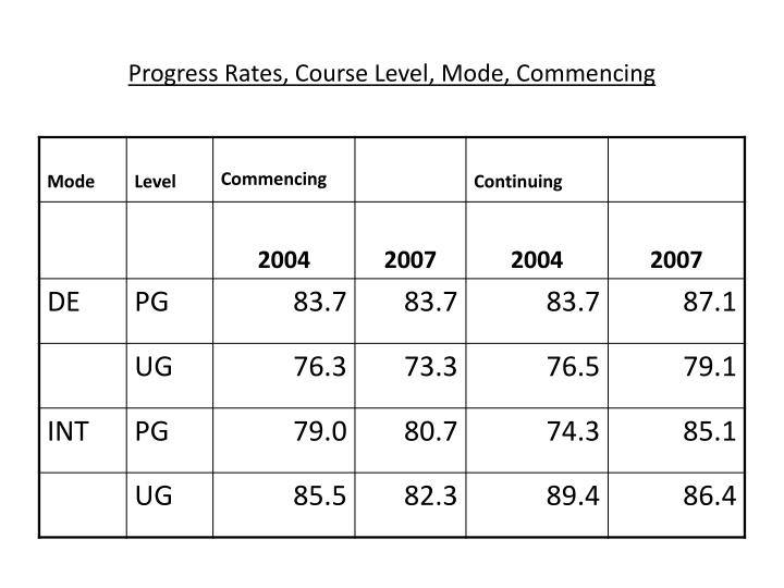 Progress Rates, Course Level, Mode, Commencing