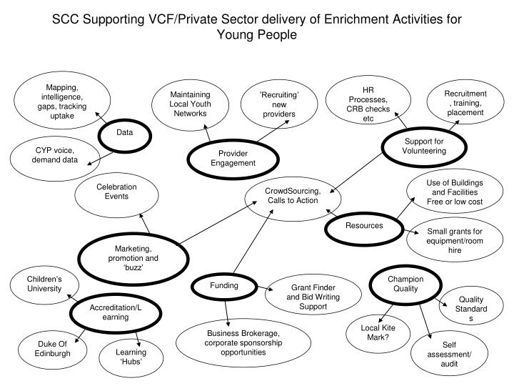 scc supporting vcf private sector delivery of enrichment activities for young people