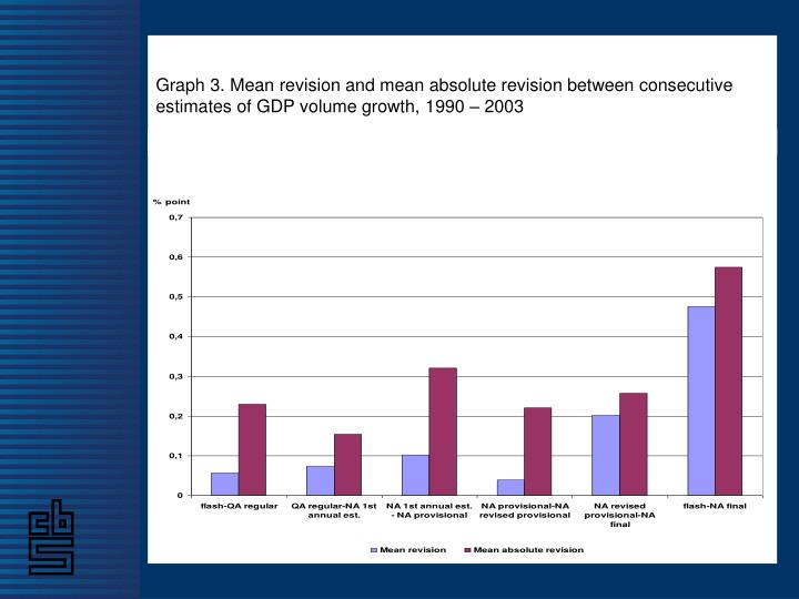 Graph 3. Mean revision and mean absolute revision between consecutive estimates of GDP volume growth, 1990 – 2003