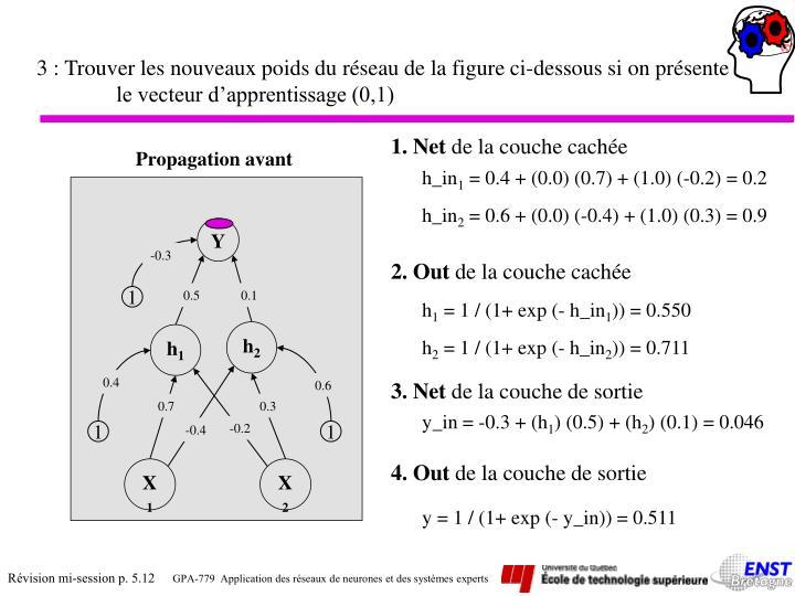3 : Trouver les nouveaux poids du réseau de la figure ci-dessous si on présente le vecteur d'apprentissage (0,1)