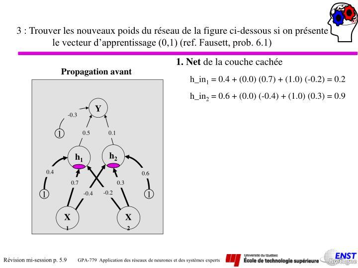 3 : Trouver les nouveaux poids du réseau de la figure ci-dessous si on présente le vecteur d'apprentissage (0,1) (ref. Fausett, prob. 6.1)