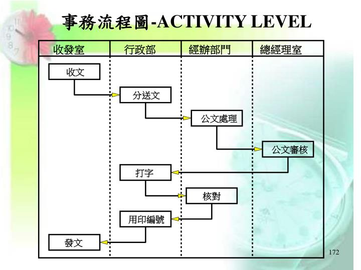 事務流程圖