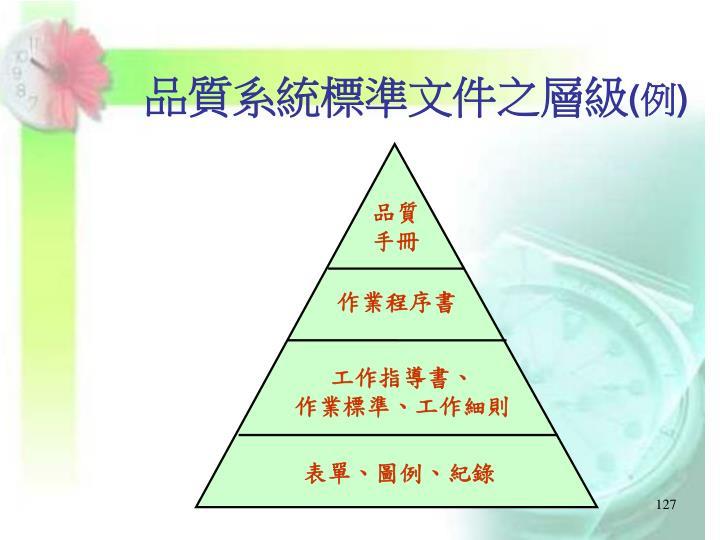 品質系統標準文件之層級