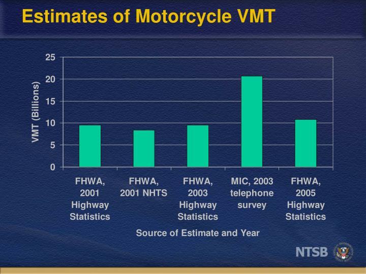 Estimates of Motorcycle VMT