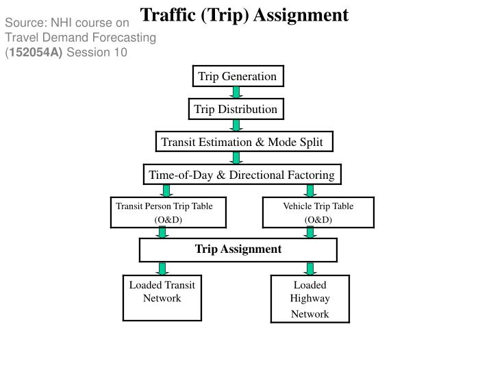 Traffic (Trip) Assignment