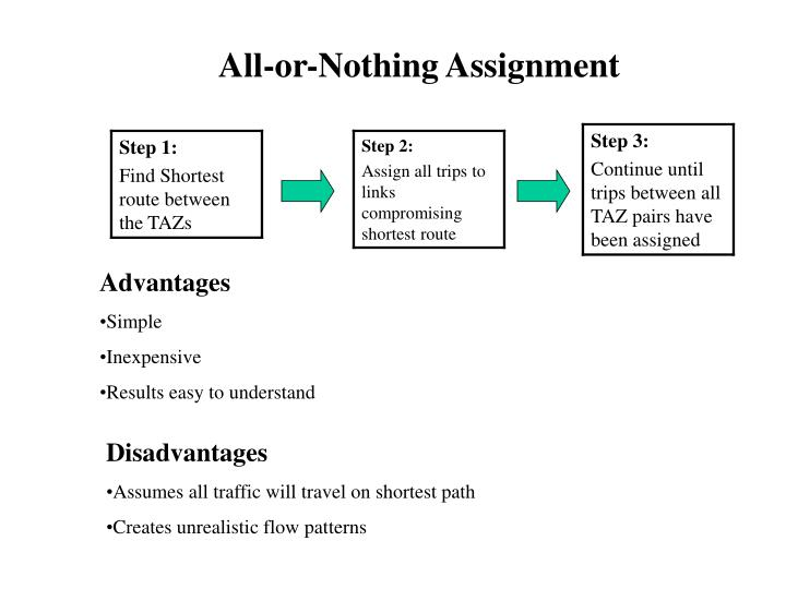 All-or-Nothing Assignment