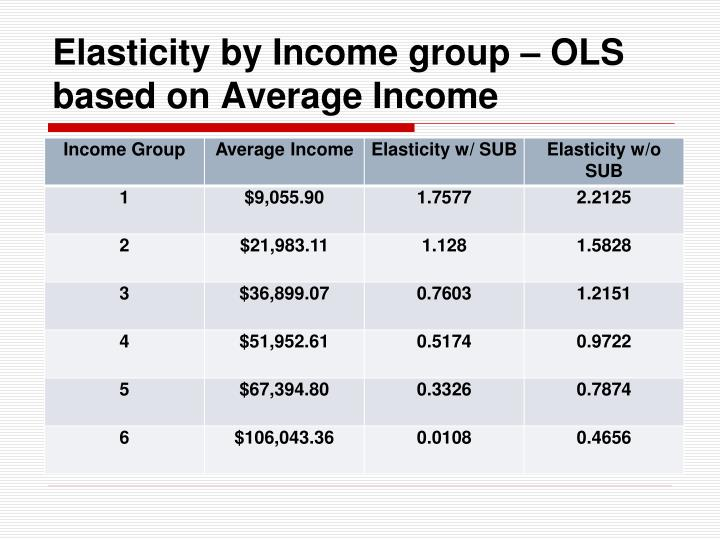 Elasticity by Income group – OLS based on Average Income