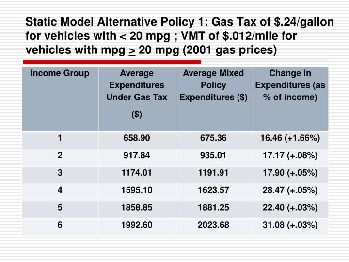 Static Model Alternative Policy 1: Gas Tax of $.24/gallon for vehicles with < 20 mpg ; VMT of $.012/mile for vehicles with mpg