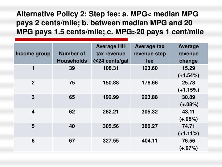 Alternative Policy 2: Step fee: a. MPG< median MPG pays 2 cents/mile; b. between median MPG and 20 MPG pays 1.5 cents/mile; c. MPG>20 pays 1 cent/mile