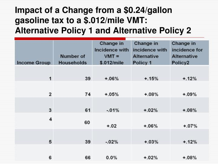 Impact of a Change from a $0.24/gallon gasoline tax to a $.012/mile VMT:     Alternative Policy 1 and Alternative Policy 2
