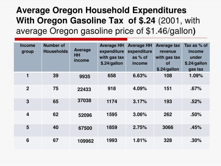 Average Oregon Household Expenditures With Oregon Gasoline Tax  of $.24