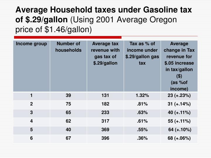 Average Household taxes under Gasoline tax of $.29/gallon
