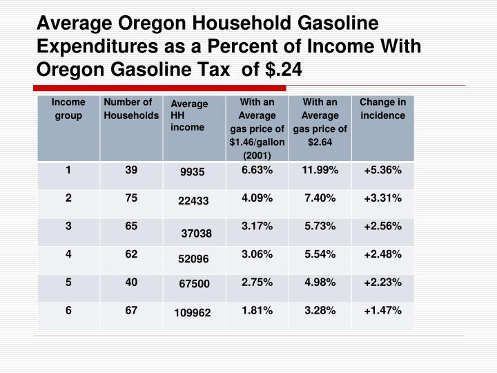 Average Oregon Household Gasoline Expenditures as a Percent of Income With Oregon Gasoline Tax  of $.24