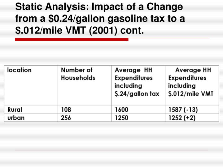 Static Analysis: Impact of a Change from a $0.24/gallon gasoline tax to a $.012/mile VMT (2001) cont.