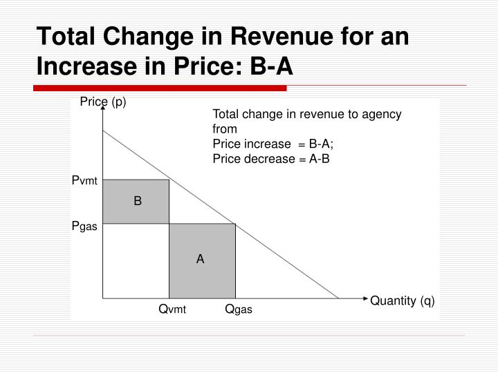 Total Change in Revenue for an Increase in Price: B-A