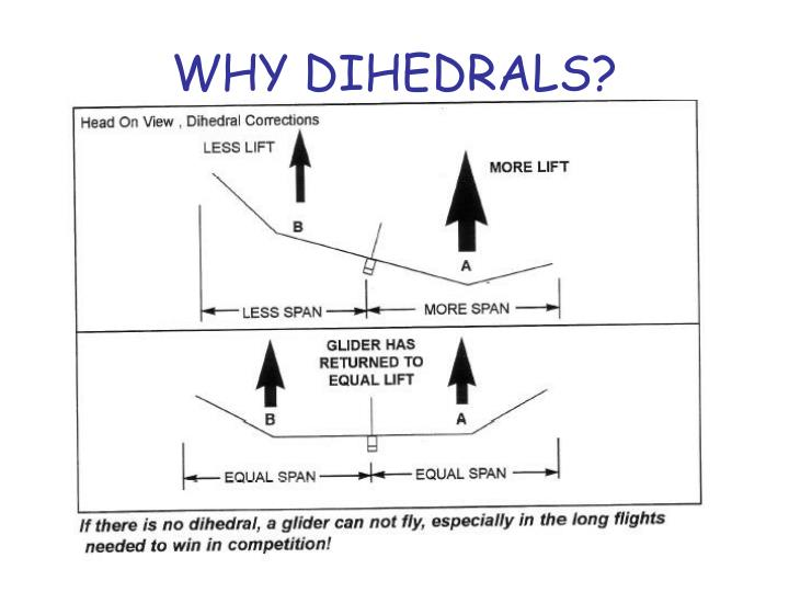 WHY DIHEDRALS?