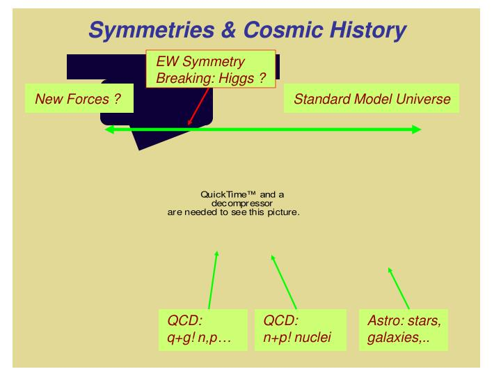EW Symmetry Breaking: Higgs ?