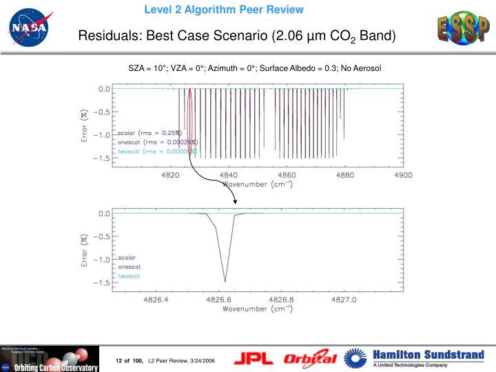 Residuals: Best Case Scenario (2.06