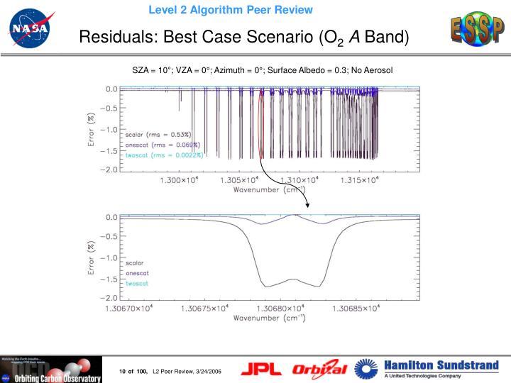 Residuals: Best Case Scenario (O