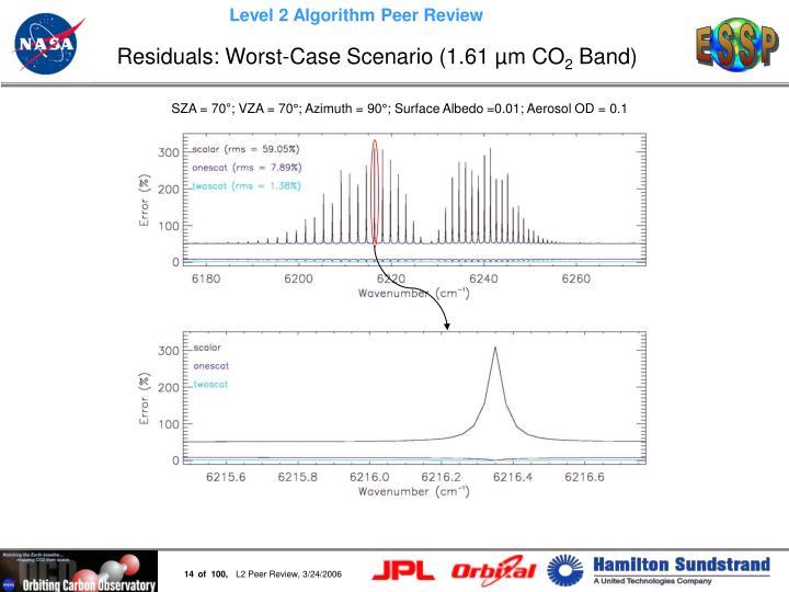 Residuals: Worst-Case Scenario (1.61