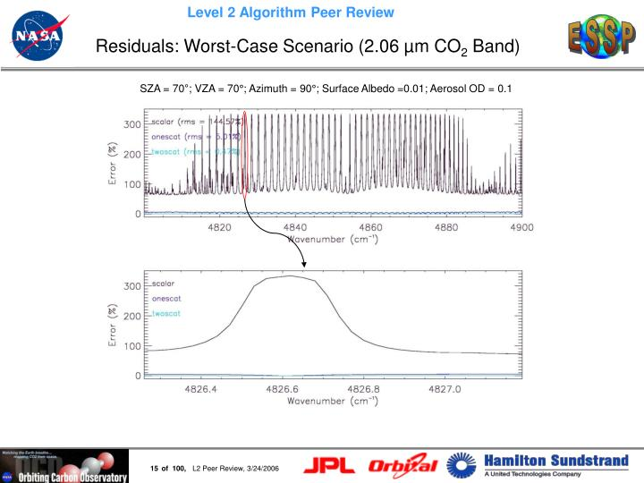 Residuals: Worst-Case Scenario (2.06