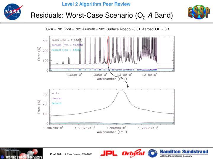 Residuals: Worst-Case Scenario (O