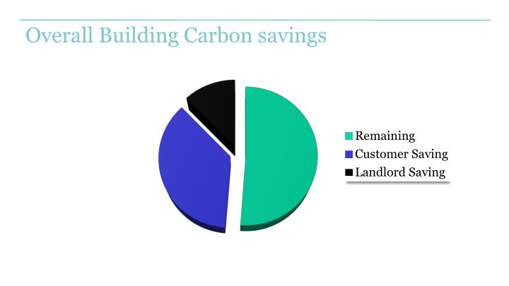 Overall Building Carbon savings